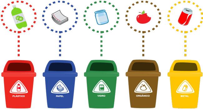 Maioria dos brasileiros ainda não tem hábito de separar lixo